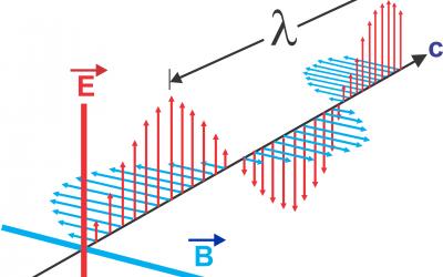 Bachillerato 2º – Física